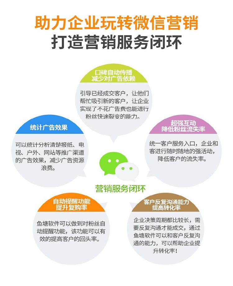 鱼塘软件助力企业营销转化